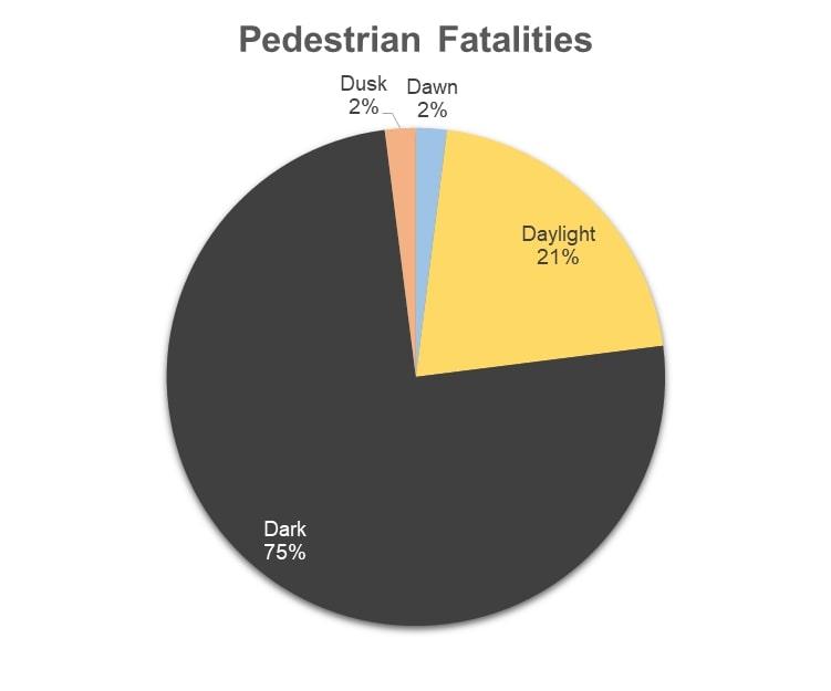 pedestrian fatalities graph